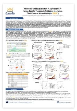 CrownBio 2017. Poster: Evaluate Human Origin OX40 Therapeutics In Vivo