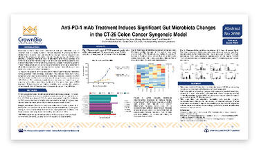 Aacr17 Poster 2696 Anti Pd 1 Treatment Induces Microbiota Changes