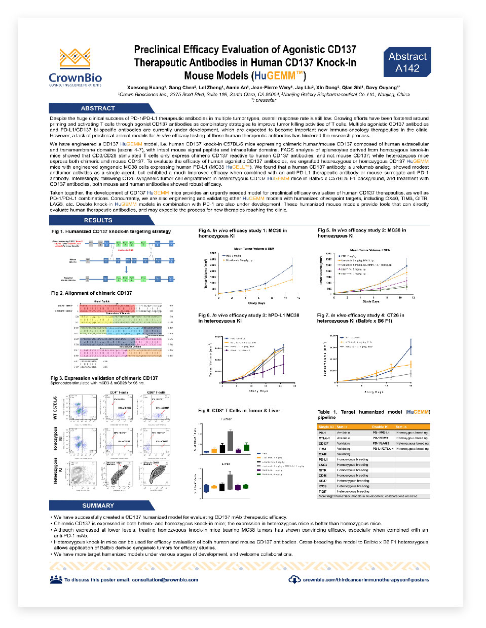 CrownBio 2017. Poster: Humanized CD137 Models for Preclinical Drug Development