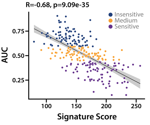 genomics services example data showing validation of composite biomarker