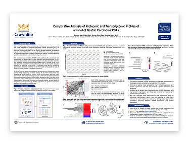 AACR-NCI-EORTC Poster A025: Correlating PDX Genomic and Proteomic Profiles