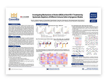 AACR-NCI-EORTC Poster C102: Understanding Anti-PD-1 MOA Through Immune Cell Depletion